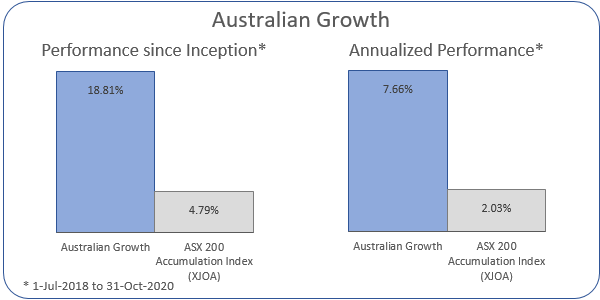 Australian Growth Annualized Performance 1-Jul-2018 to 31-Oct-2020: Portfolio 7.66%, ASX 200 Accumulation Index 2.03%