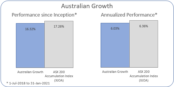 Australian Growth Annualized Performance 1-Jul-2018 to 31-Jan-2021: Portfolio 6.03%, ASX 200 Accumulation Index 6.36%