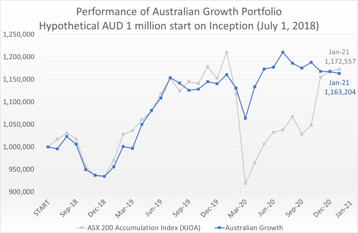 Hypothetical AUD 1 million invested on July 1, 2018 would have grown to 1.16 million by January 31, 2021, compared to the ASX 200 Accumulation Index (XJOA) which would have grown to 1.17 million.