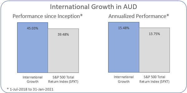 International Growth in AUD Annualized Performance 1-Jul-2018 to 31-Jan-2021: Portfolio 15.48%, ASX 200 Accumulation Index 13.75%