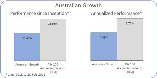 Australian Growth Annualized Performance 1-Jul-2018 to 28-Feb-2021: Portfolio 4.49%, ASX 200 Accumulation Index 6.73%