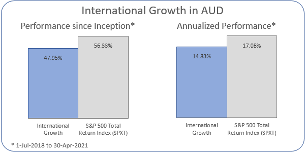 International Growth in AUD Annualized Performance 1-Jul-2018 to 30-Apr-2021: Portfolio 14.83%, ASX 200 Accumulation Index 17.08%
