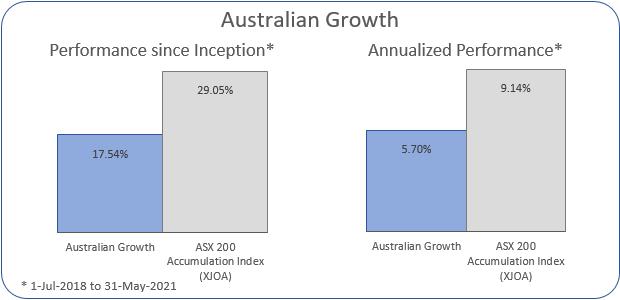 Australian Growth Annualized Performance 1-Jul-2018 to 31-May-2021: Portfolio 5.7%, ASX 200 Accumulation Index 9.14%