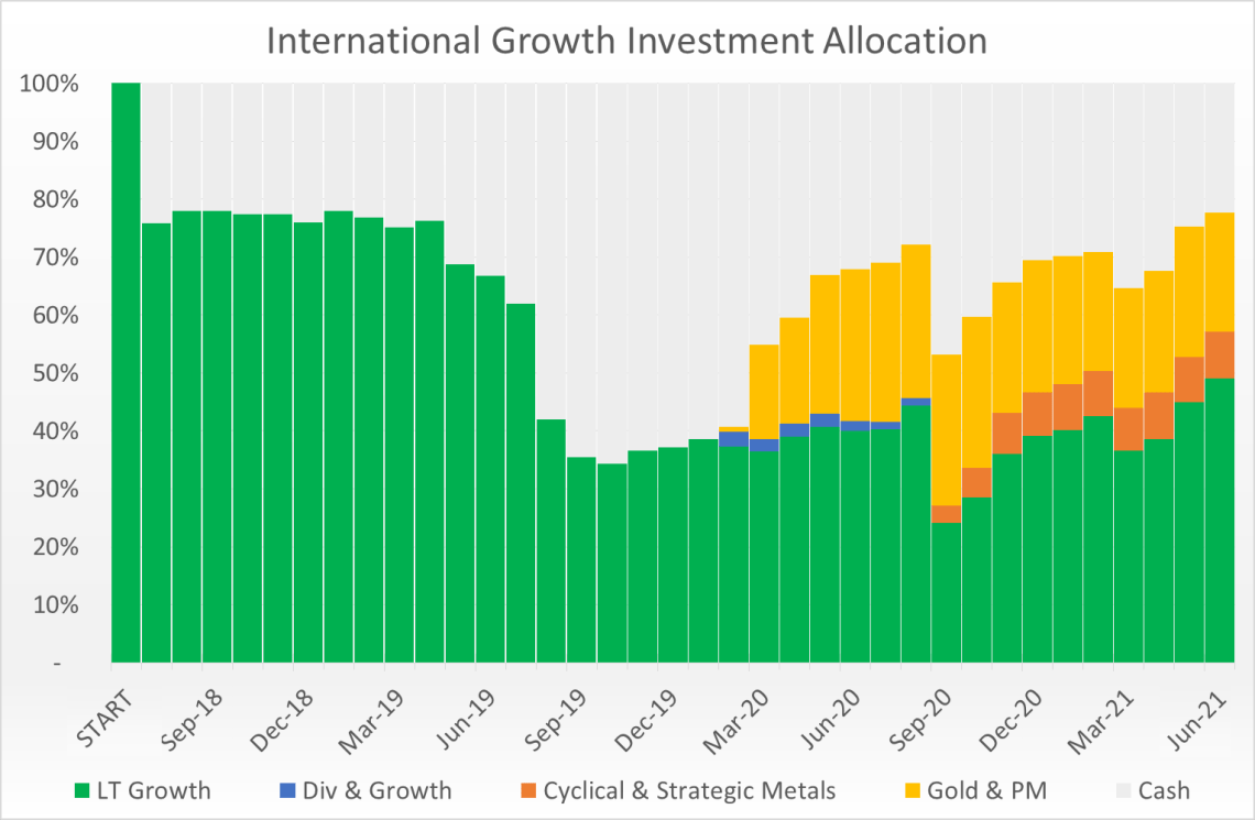 International Growth Past Allocations
