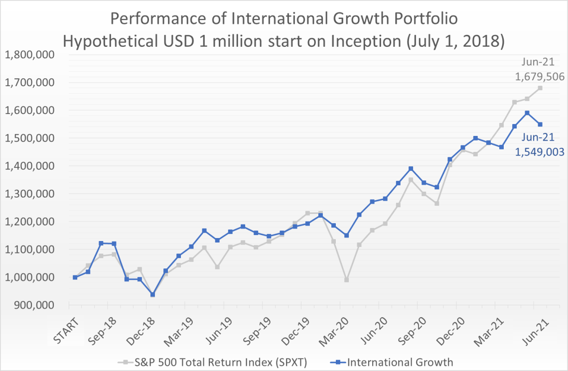 Hypothetical USD 1 million invested on July 1, 2018 would have grown to 1.55 million by June 30, 2021, compared to the S&P 500 Total Return Index (SPXT) which would have grown to 1.68 million.