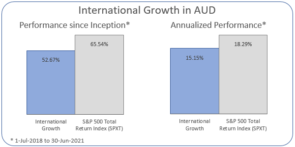 International Growth in AUD Annualized Performance 1-Jul-2018 to 30-Jun-2021: Portfolio 15.15%, ASX 200 Accumulation Index 18.29%