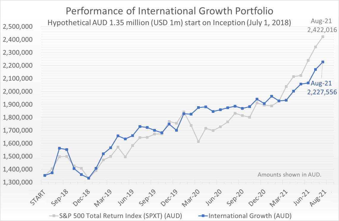 Hypothetical AUD 1.35 million (equivalent of USD 1 million) invested on July 1, 2018 would have grown to 2.23 million by August 31, 2021, compared to the S&P 500 Total Return Index (SPXT) which would have grown to 2.42 million.