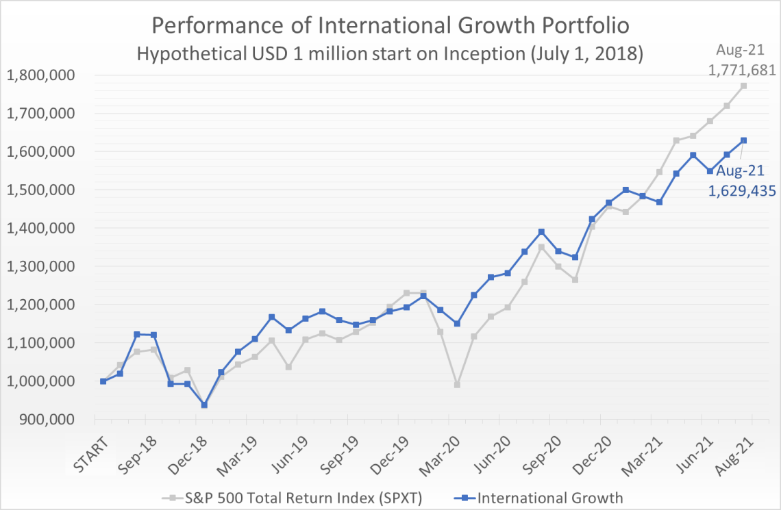 Hypothetical USD 1 million invested on July 1, 2018 would have grown to 1.63 million by August 31, 2021, compared to the S&P 500 Total Return Index (SPXT) which would have grown to 1.77 million.