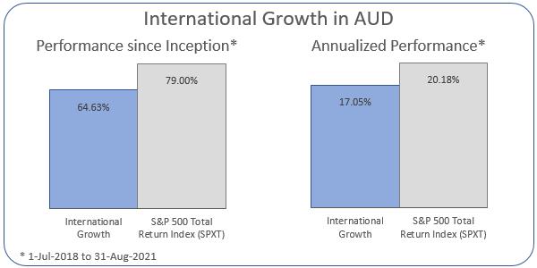 International Growth in AUD Annualized Performance 1-Jul-2018 to 31-Aug-2021: Portfolio 17.05%, ASX 200 Accumulation Index 20.18%