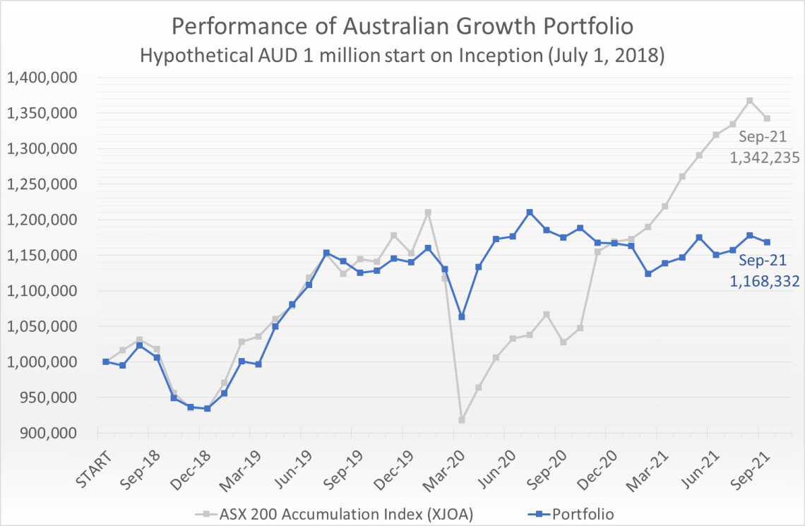 Hypothetical AUD 1 million invested on July 1, 2018 would have grown to 1.17 million by September 30, 2021, compared to the ASX 200 Accumulation Index (XJOA) which would have grown to 1.34 million.