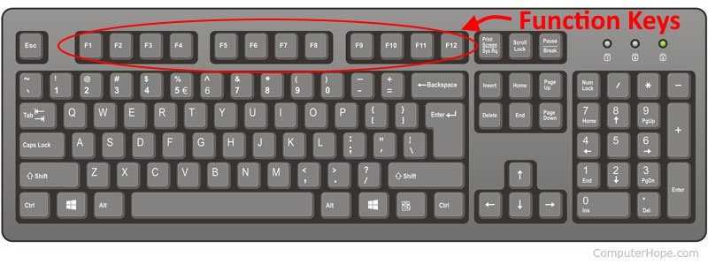 What the F-Keys?