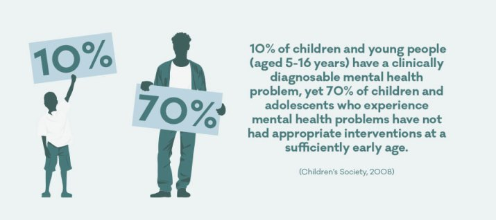 children's mental health statistics