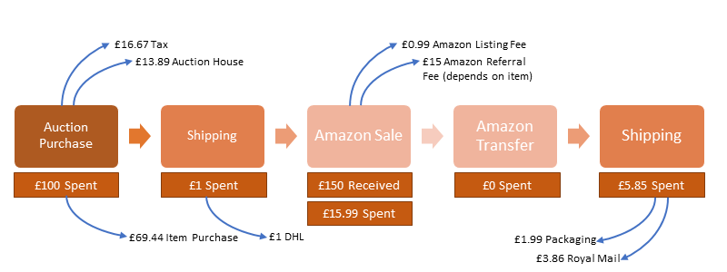 Costs, fees and commission on selling items through Amazon
