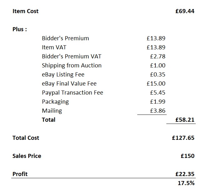 eBay trade transaction detail including fees, costs, transport and commission