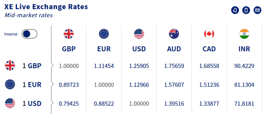 Currency rates for selected major currency pairs on December 14th 2018