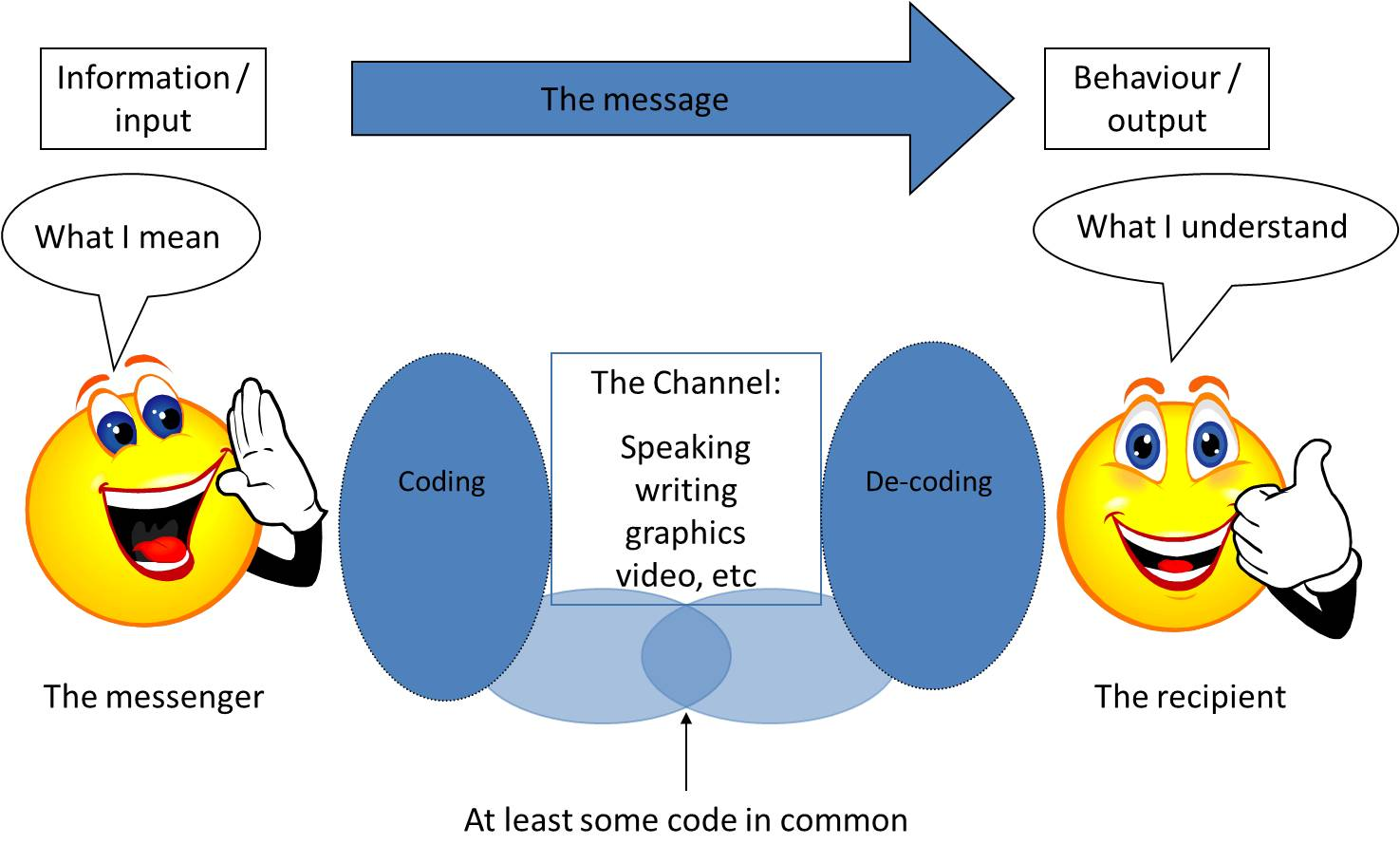 communication cycle diagram electrical for grasshopper 721d week 1 effective the pentadroid5