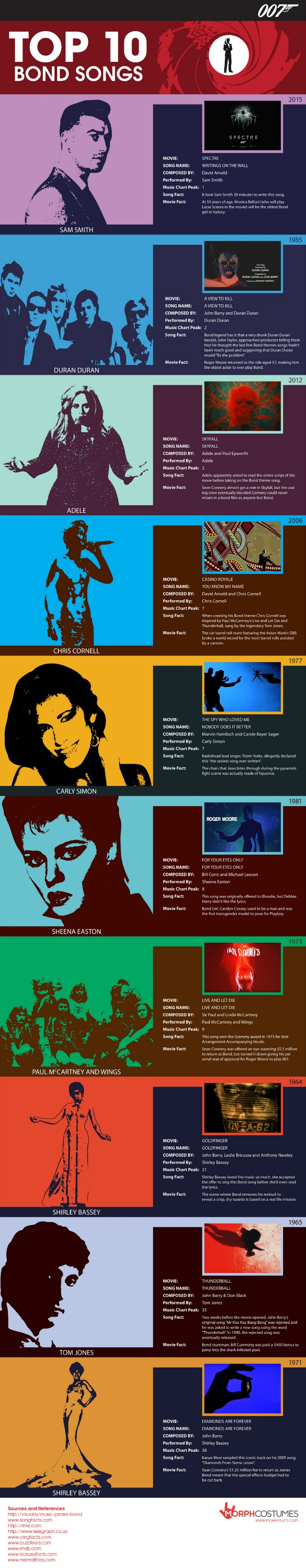 Bond-Songs-infographic