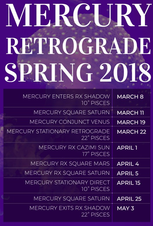 Important dates to note for Mercury Retrograde during March and April 2018