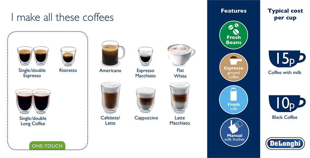 DeLonghi-Magnifica-Espresso-Cappuccino-ESAM4200