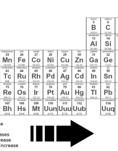 also patterns periodic table rh theperiodictableproject weebly