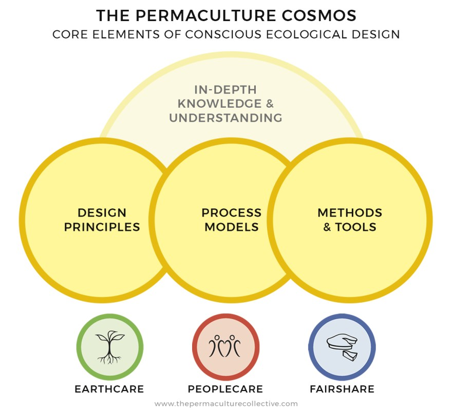 The Permaculture Cosmos