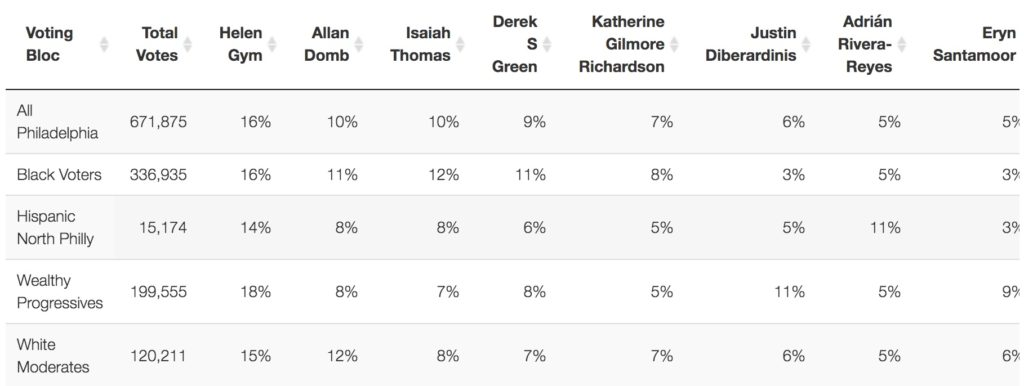 Voting blocs in Philly show candidates' strengths and