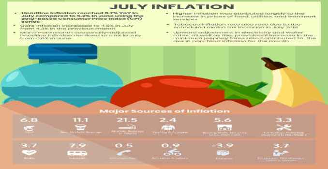 inflation in the philippines