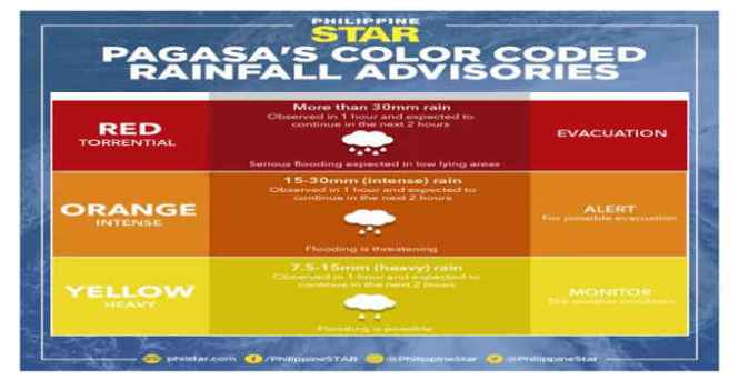 pagasa color coded rainfall advisories