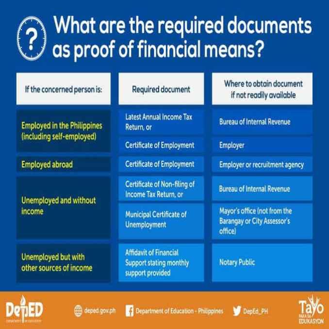 shs voucher program required documents