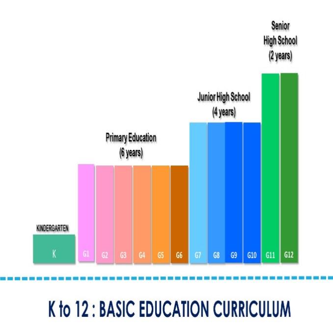k 12 program in the philippines