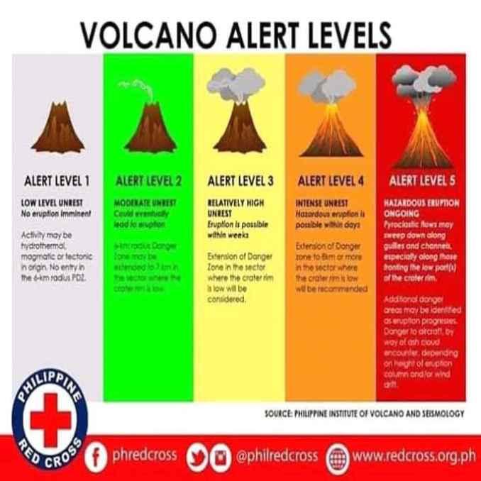 alert levels volcano philippines