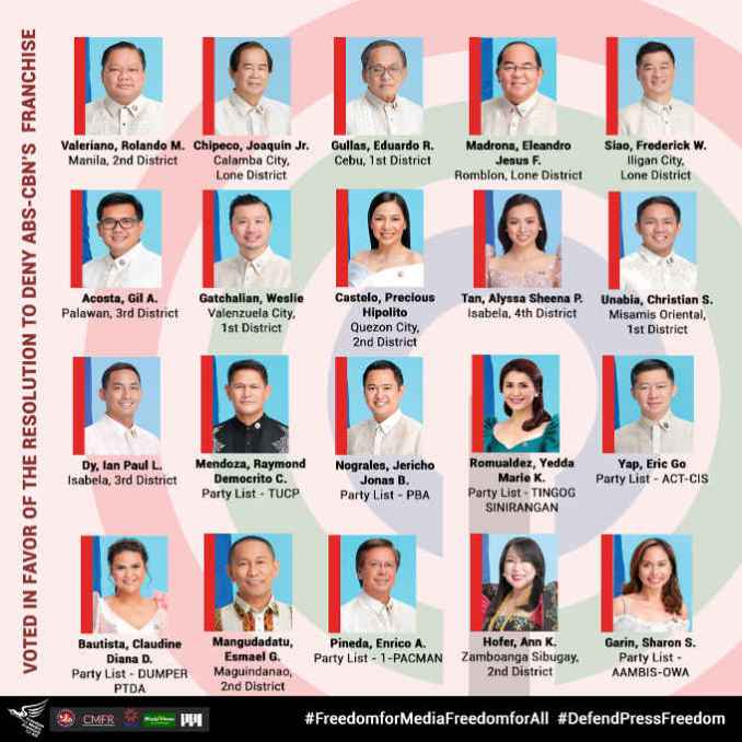 lawmakers who voted against abs cbn 4