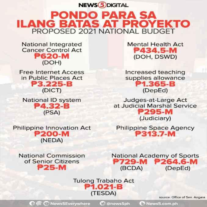 philippine national budget