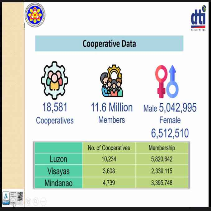 how many cooperatives are there in the philippines