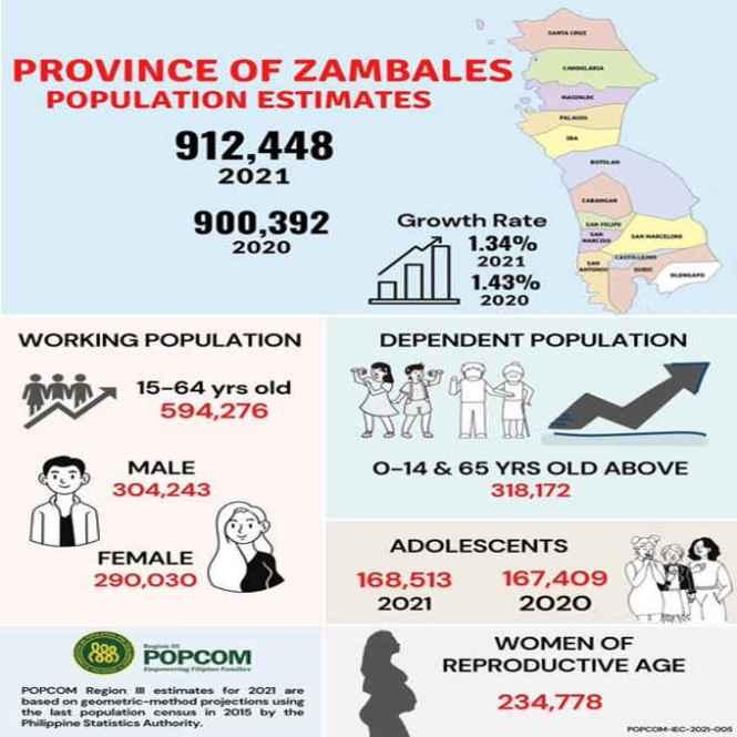 zambales population