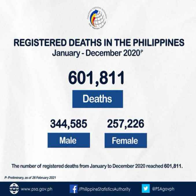 number of registered deaths in the philippines