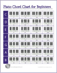 Piano Chord Chart for Beginners | 28 Basic Chords – the piano student