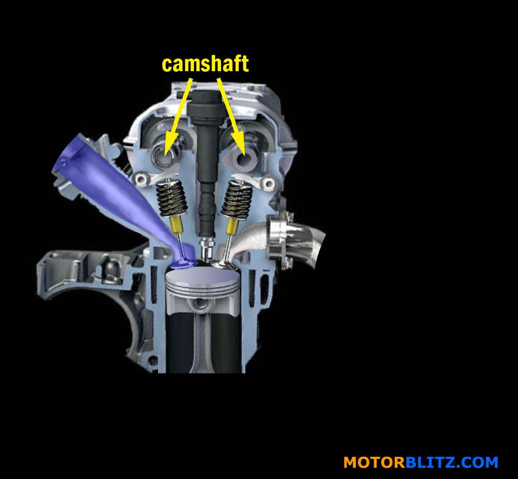 Perbedaan mesin DOHC dan SOHC  MOTORBLITZ