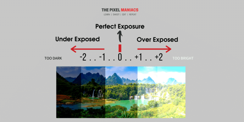 Exposure Meter or Light Meter Explained