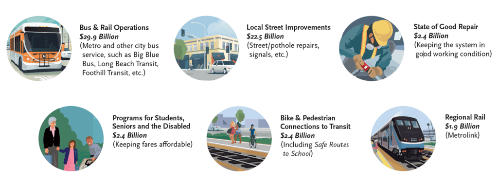 Infographic - Other Programs Bus & Rail Operations $29.9 Billion (Metro and other city bus service, such as Big Blue Bus, Long Beach Transit, Foothill Transit, etc.)  Local Street Improvements $22.5 Billion (Street/pothole repairs, signals, etc.)  State of Good Repair $2.4 Billion (Keeping the system in good working condition)  Programs for Students and the Disabled $2.4 Billion (Keeping fares affordable)  Bike & Pedestrian Connections to Transit $2.4 Billion (Including Safe Routes to School)  Regional Rail $1.9 Billion (Metrolink)