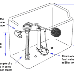 Toilet Repair Parts Diagram 2004 Ford F250 Radio Wiring Finding Eljer Plumbingsupply Com Blog Illustration Of Measurements Needed To Find