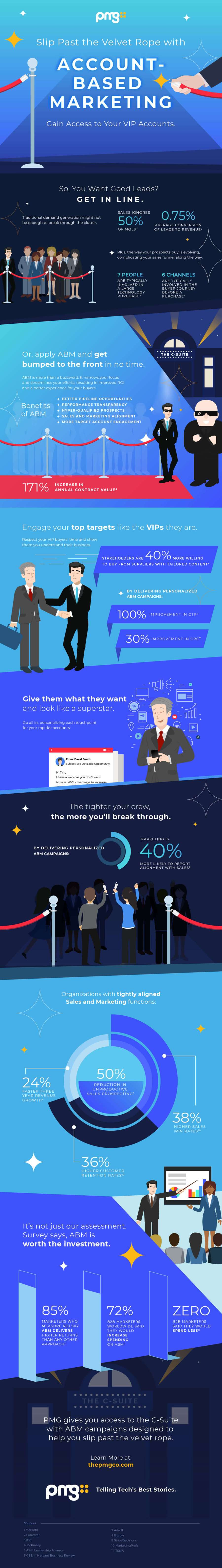 Account-Based Marketing Infographic