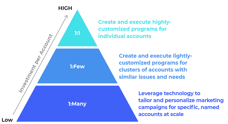 Pyramid chart showcasing different tiers of content investment per account for account based marketing strategies