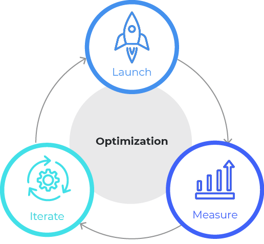 Graphic of different activities for account based marketing optimization