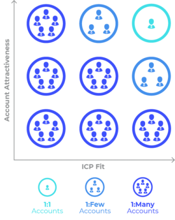 Account based marketing tiers for B2B