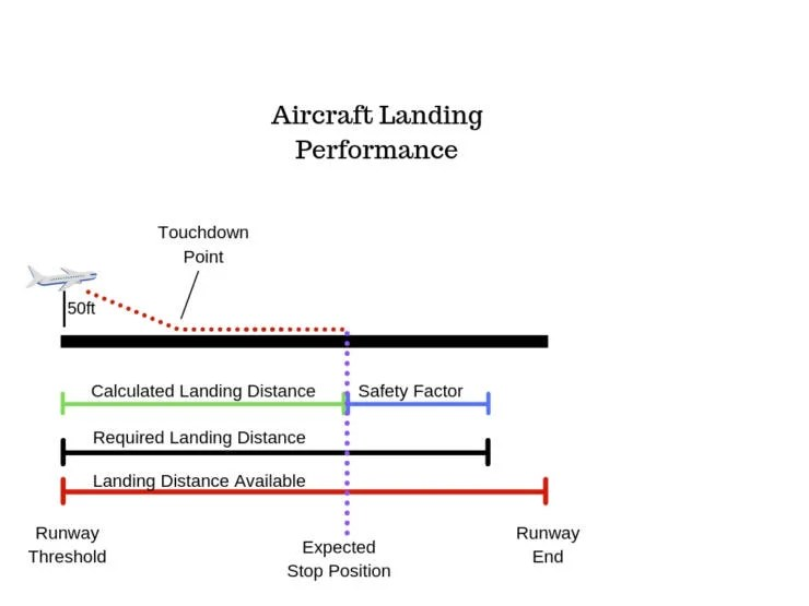 Pilots calculate the landing distance required prior to every landing. Photo Charlie Page/The Points Guy
