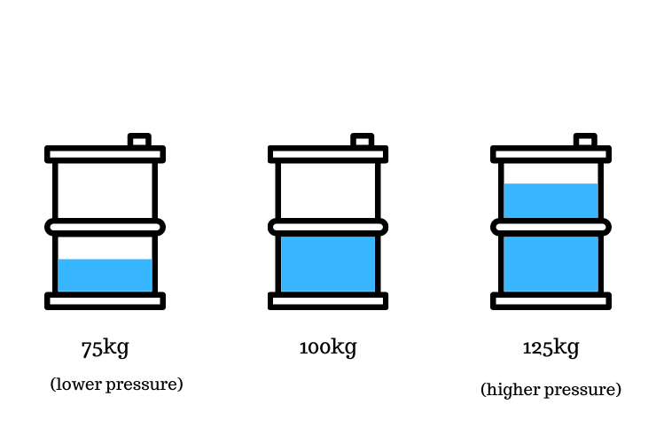 Air pressure is like barrels of water. The greater the amount of water/air molecules, the greater the pressure.(Image by Charlie Page/The Points Guy)