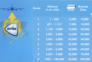 Air Mileage Calculator >> Maximizing British Airways Avios Series Distance Based
