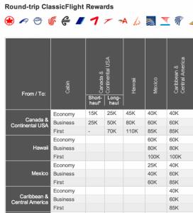 Aeroplan Award Chart.