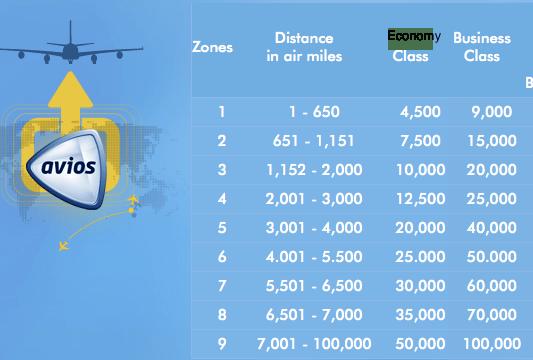 British Airways Award Chart